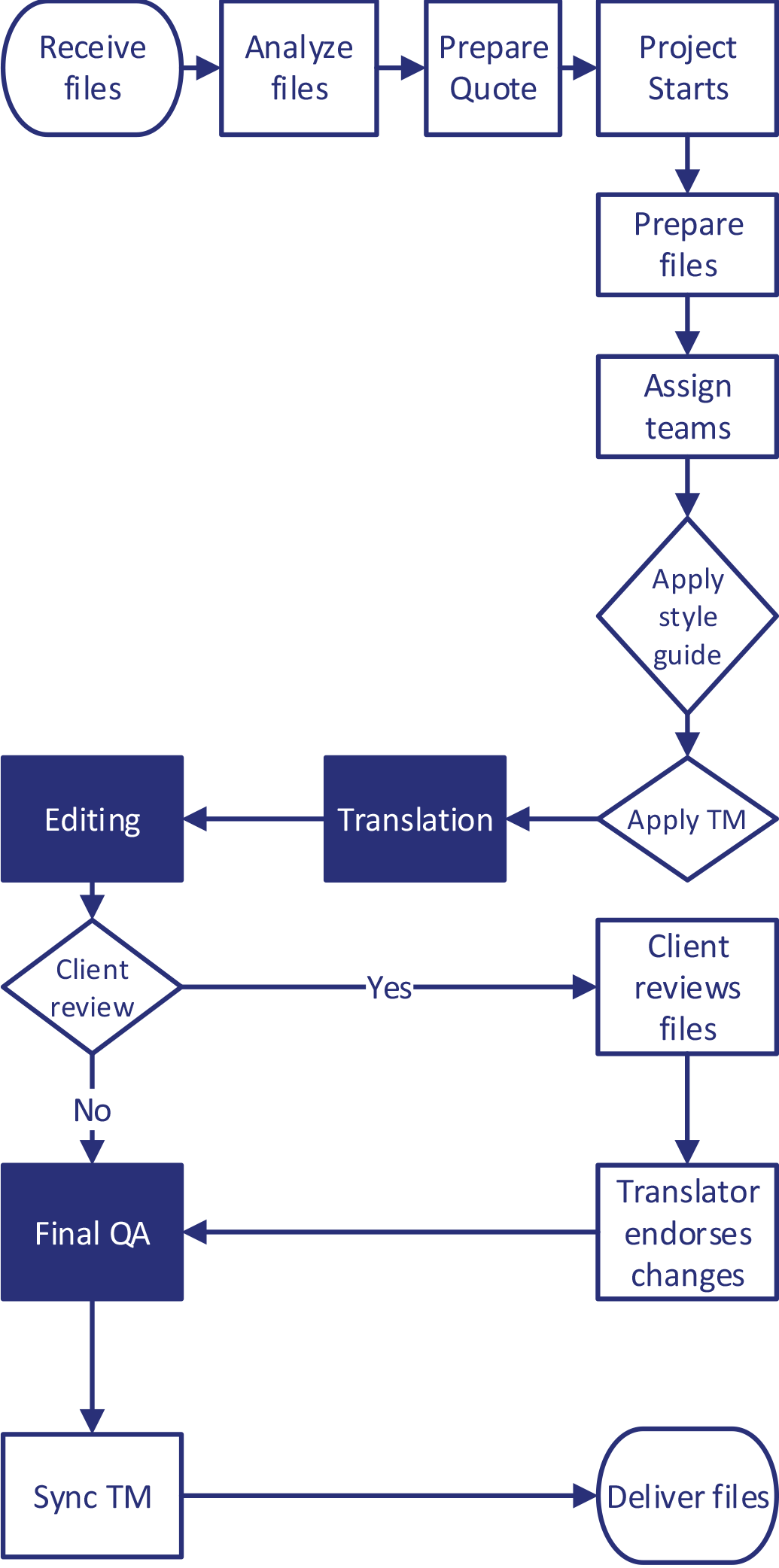 Document-Translation-Workflows