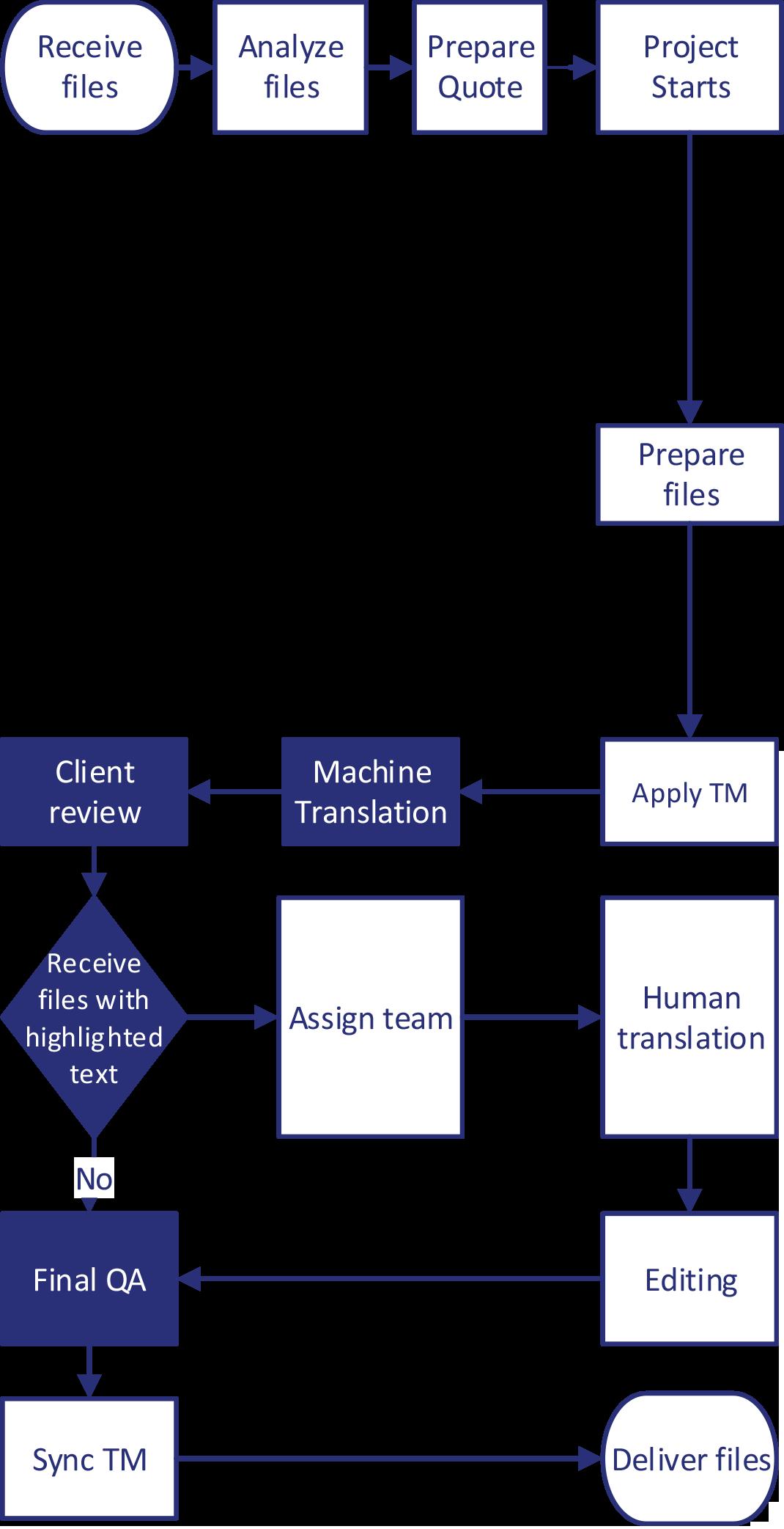 Enhanced-Machine-Translations-Workflows