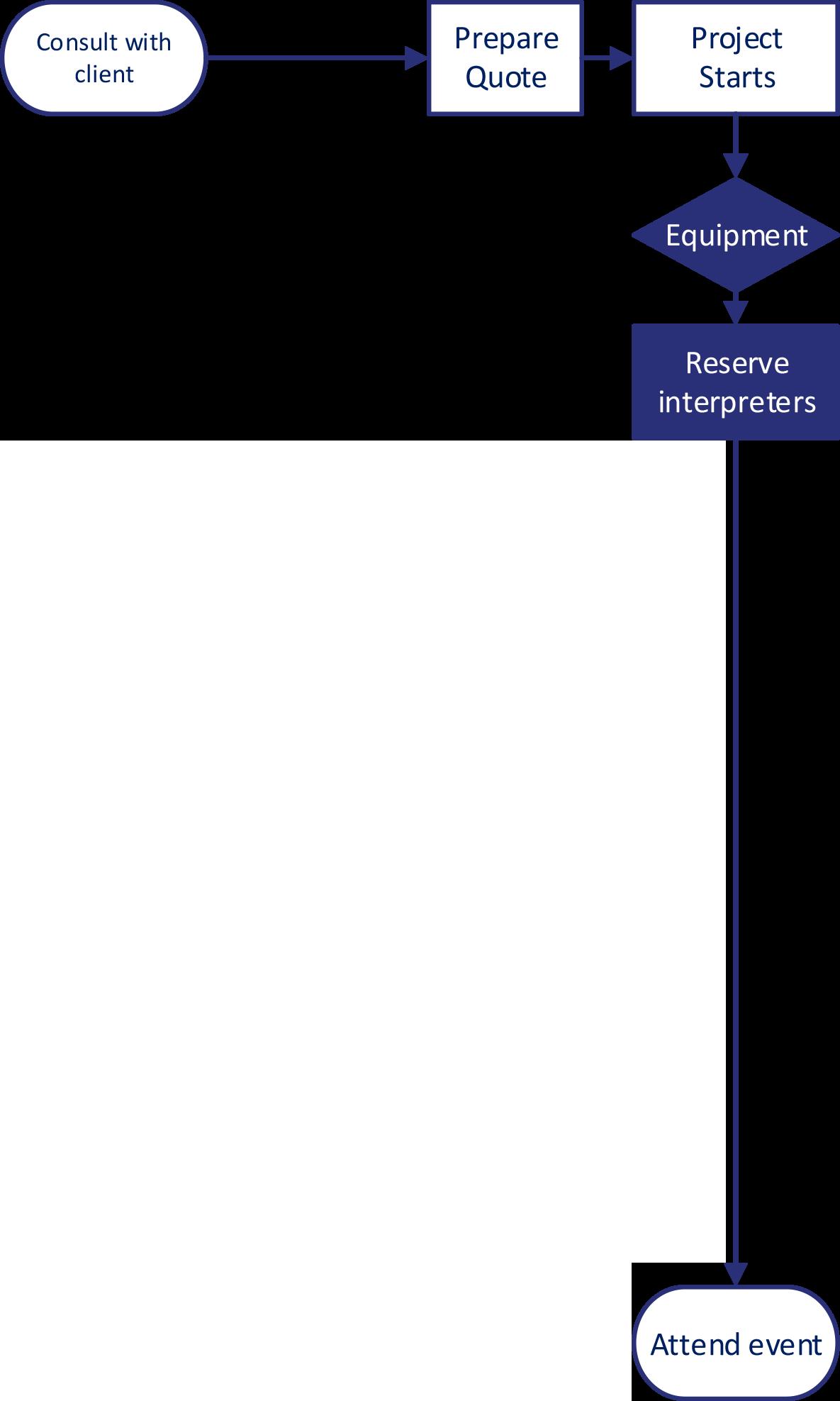 Interpreting-Workflows