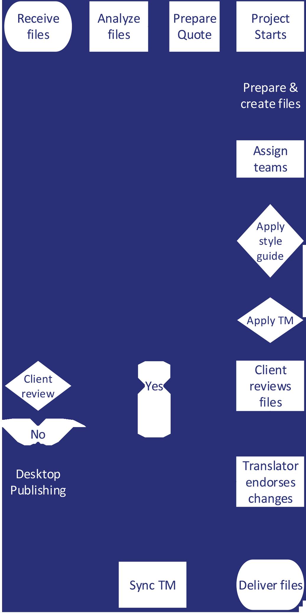 Multilingual-Publishing-Workflows