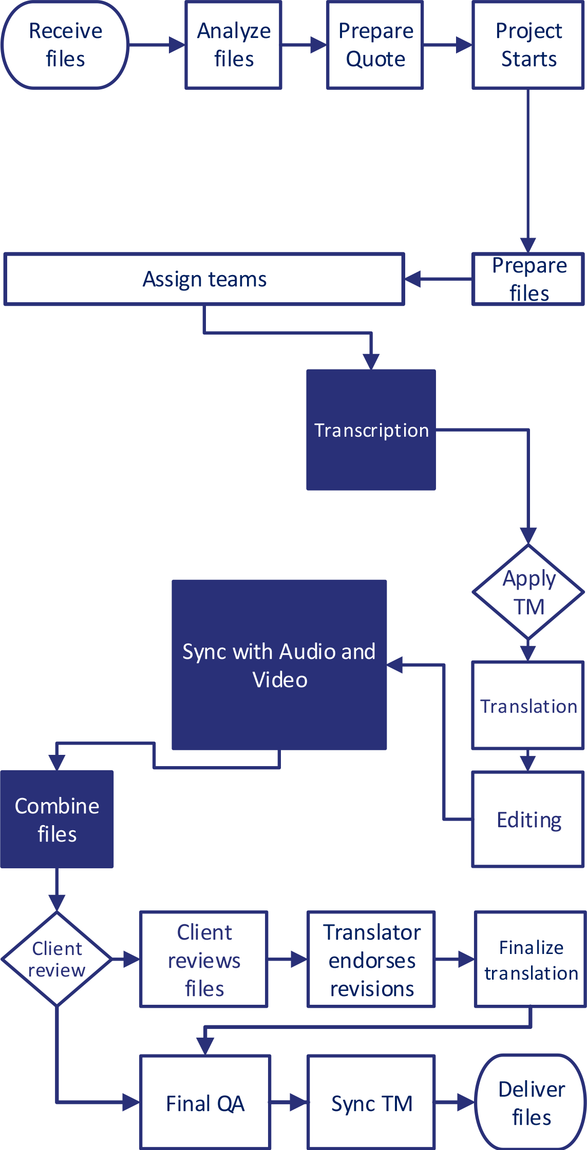 Subtitling-Workflows