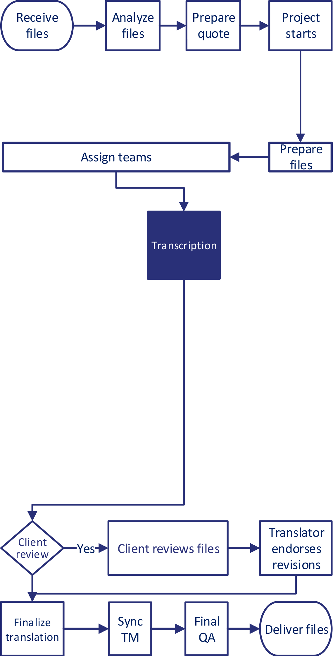 Transcription-Service-Workflows