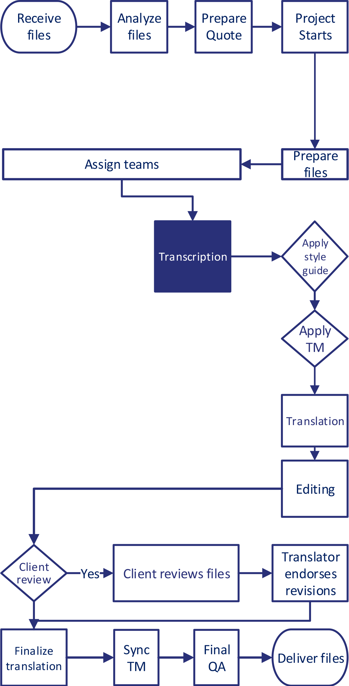 Transcription-Translation-Workflows