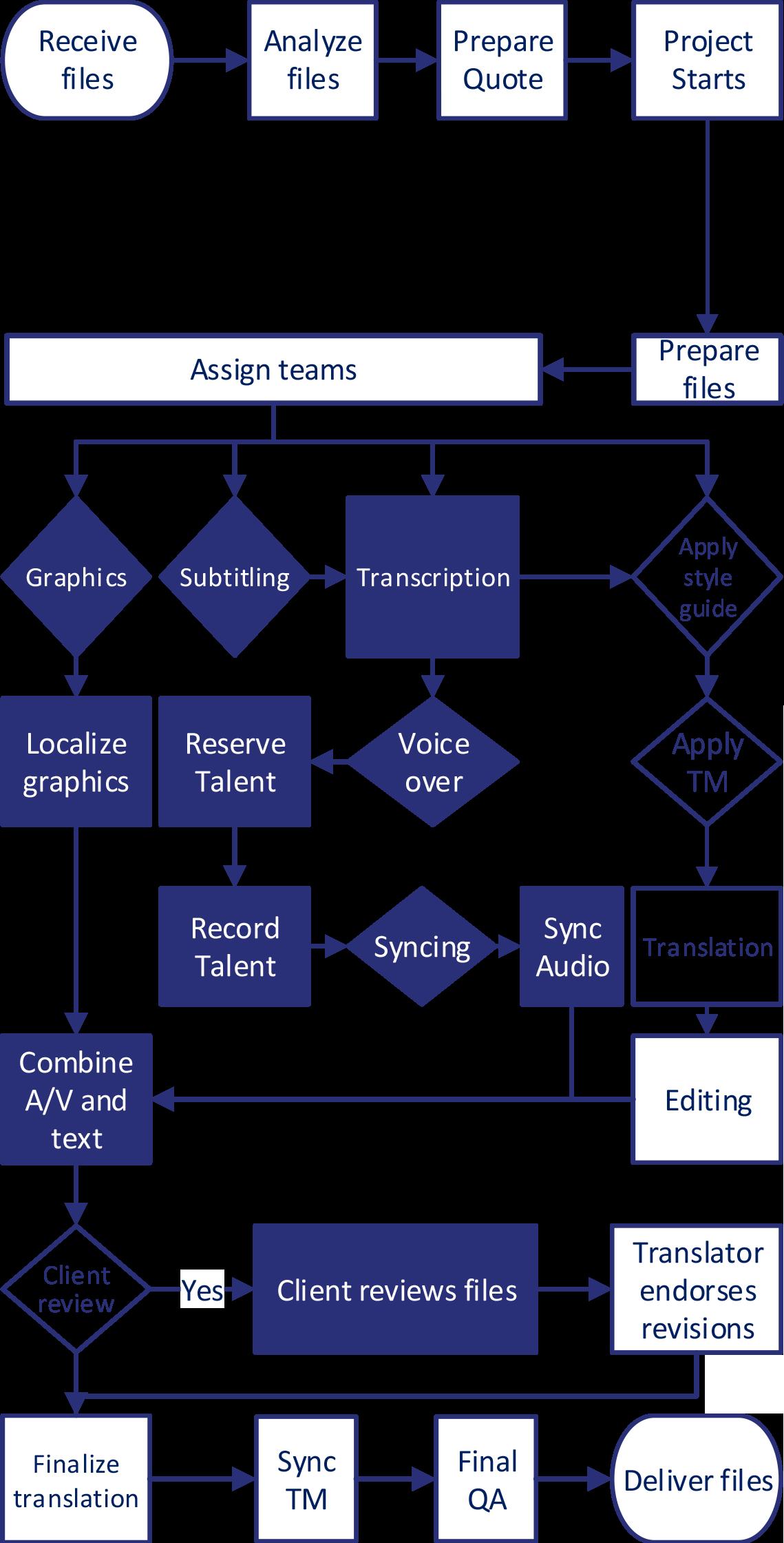 Video-Translation-Workflows