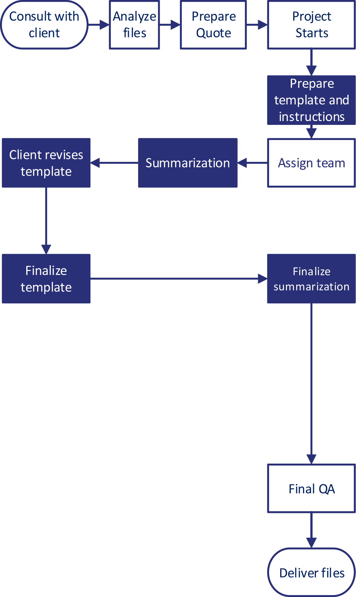 summarization-workflow