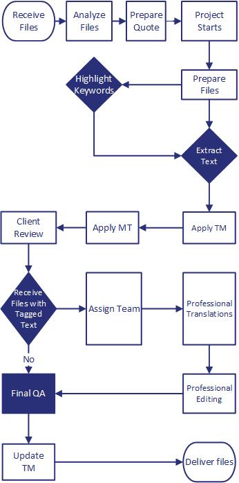 Lease Agreement Translations Process